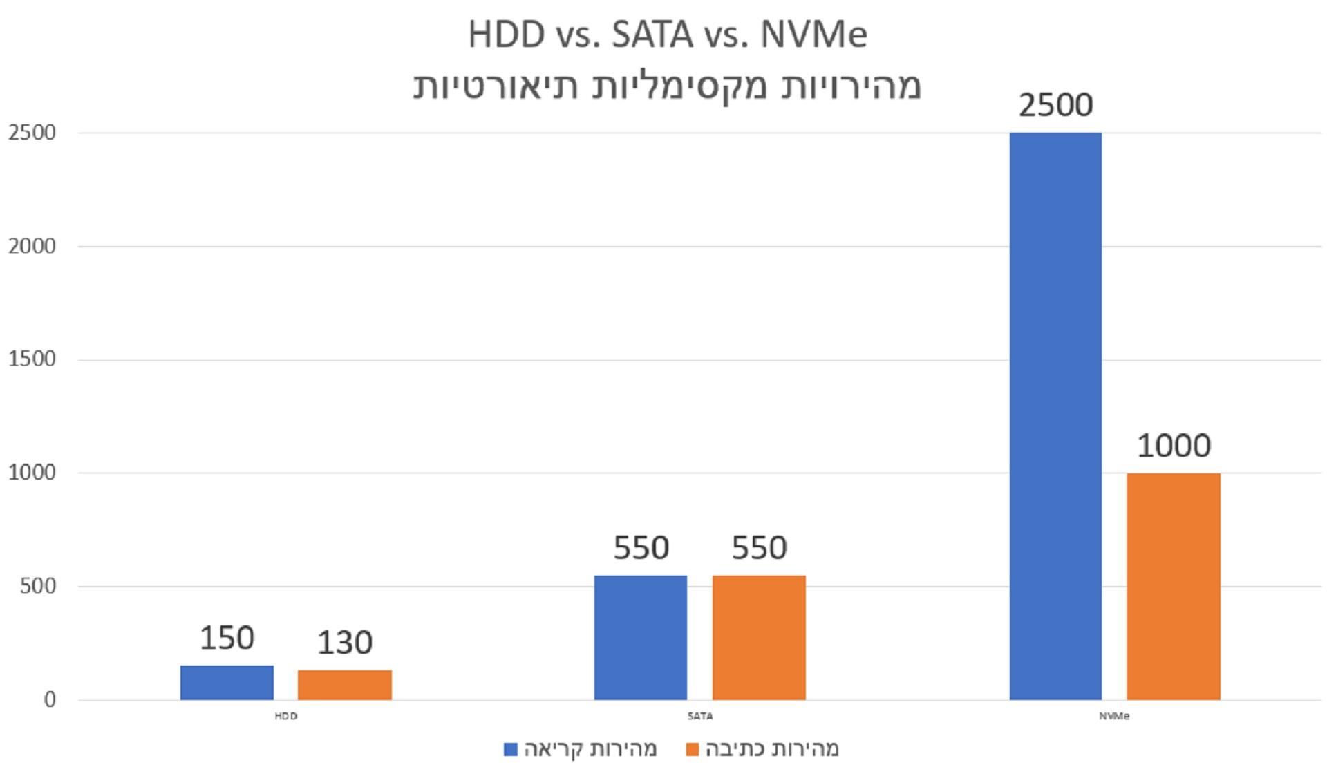 HDD vs SSD vs NVMe