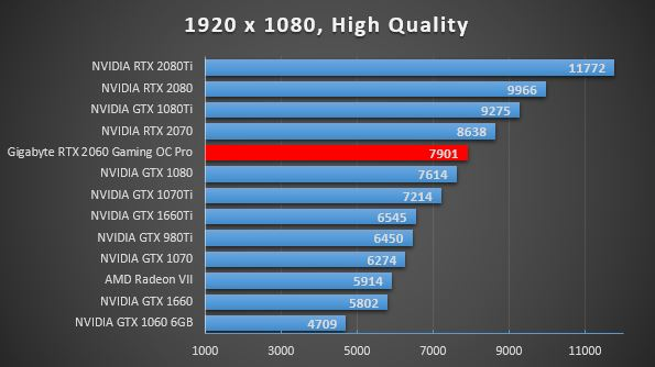 RTX 2060 FF 1080p