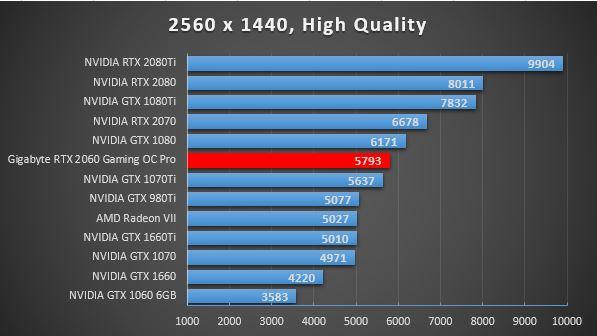 RTX 2060 FF 1440p