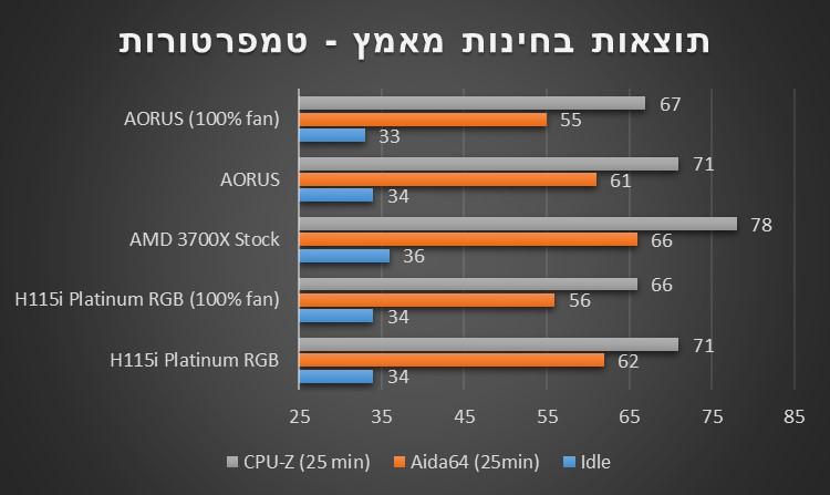 AORUS Liquid Cooler 280 temp comparison