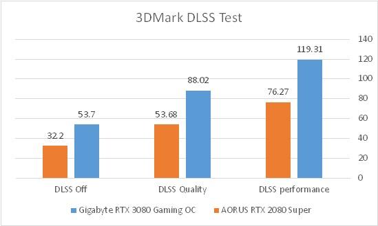 3DMark DLSS