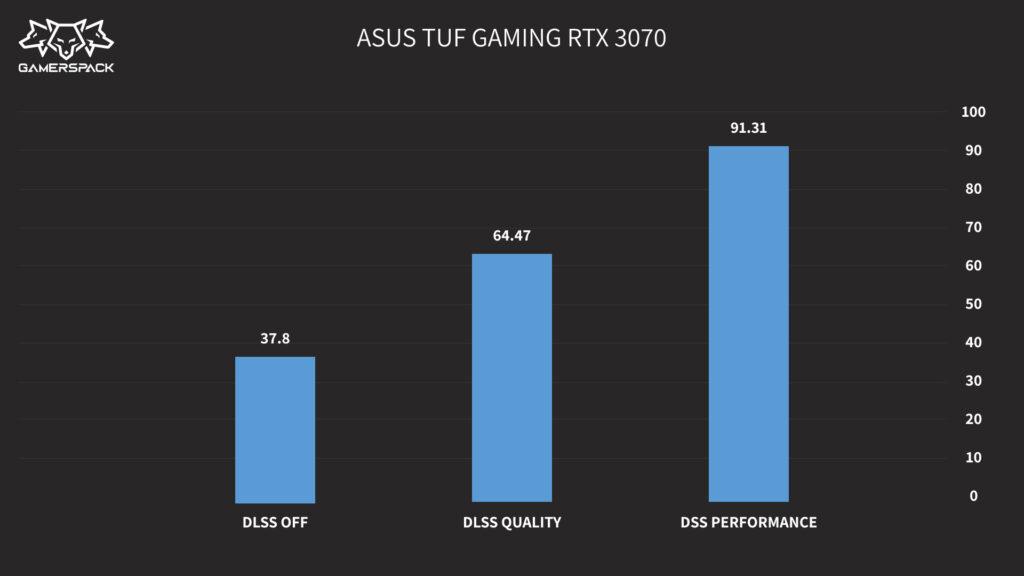 ASUS TUF GAMING RTX3070_DLSS