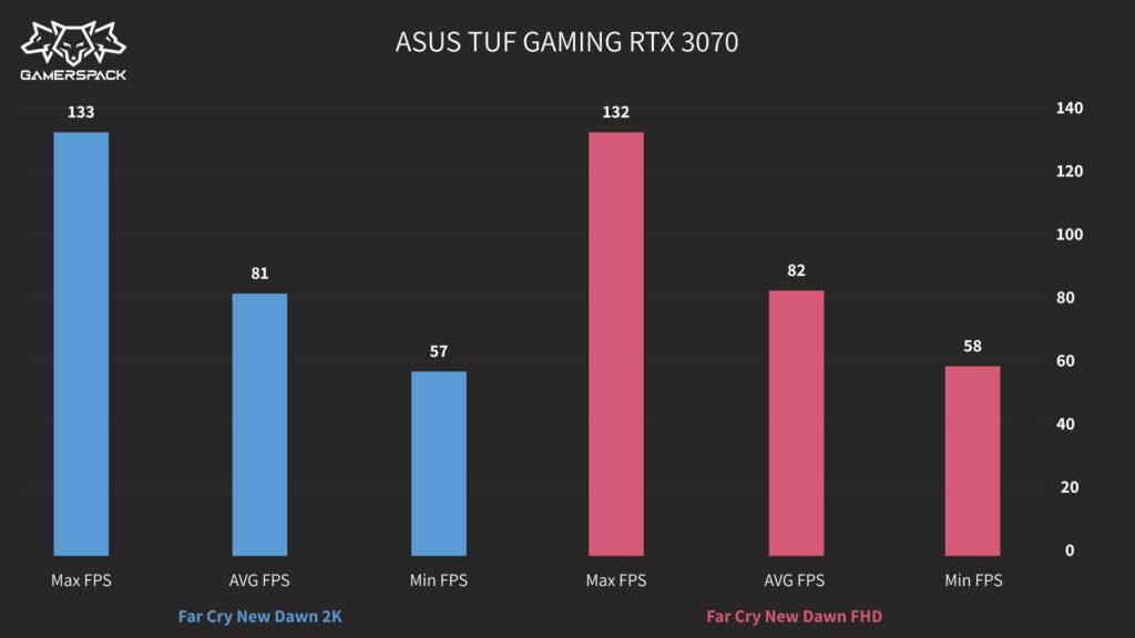 ASUS TUF GAMING RTX3070_Far Cry New Dawn