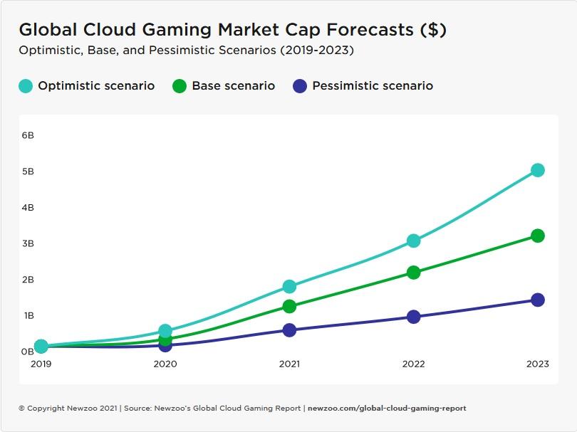 cloud gaming newzoo